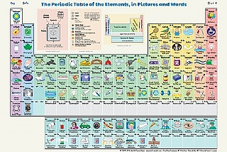 The Periodic Table of the Elements, in Pictures and Words (הגדל)