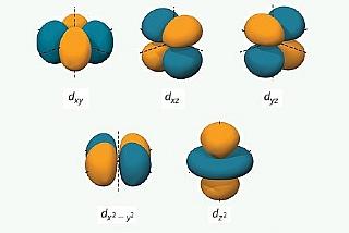 קרינה אלקטרומגנטית והמבנה האלקטרוני של אטומים