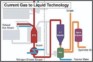 מוצרי המשך של גז טבעי